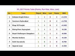 Point Chart Ipl 2018 Ipl 2017 Points Table Points Run Rate Won Lost
