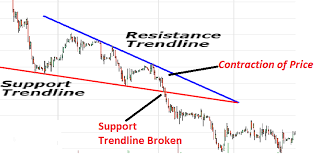 Falling Wedge Chart Pattern The Wedge Pattern Trading Strategy Guide Learn To Trade