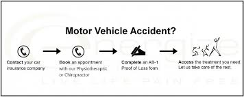 Alberta Insurance Fault Chart Motor Vehicle Accidents Energize Health Live Life Pain