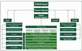 Dfat Org Chart Organizational Chart
