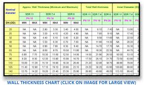 Sdr Poly Pipe Chart Hdpe Pipe Size Chart In Mm Pe Pipe Chart Egeplast Sdr 7