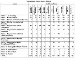 Hay Guide Chart Pdf Peopletalk Online The Important Of Job Evaluation To