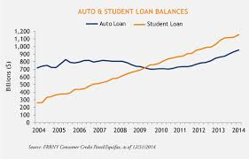 Student Loan Delinquency Rate Chart Student And Auto Debt Fuel Credit Bubble 2 0 Student Loans