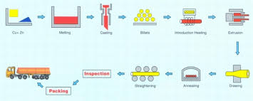 And Extrusion Chart Process Flow Chart We Have Various Steps Included In The