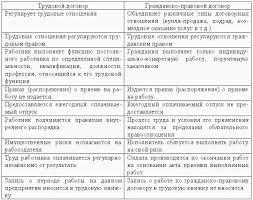 Таблица Сравнительный анализ трудового договора и трудового  Образцы трудовых договоров