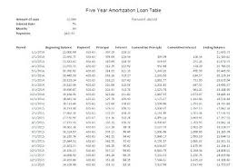 Excel Car Amortization Table Loan Calculator Auto Schedule With