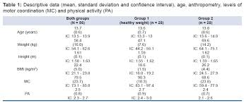 weight group associations between motor coordination and bmi in normal weight and