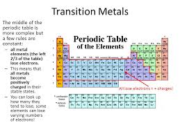 The Development of the Modern Periodic Table of the Elements ...
