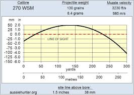 270 Sight In Chart 80 Accurate 270 Wsm Trajectory Chart