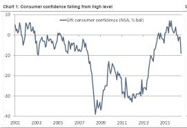Confidence Index Chart Consumer Confidence Economics Help