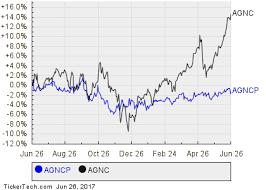 Reminder Agnc Investment Corps 8 000 Series A Cumulative