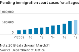 The Immigration Issue In Eight Charts Wsj