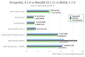 Postgres Vs Mysql Postgresql 9 5 0 Vs Mariadb 10 1 11 Vs Mysql 5 7 0
