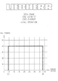 Liebherr Crane Load Chart Offshore Crane Com Find Here Offshore Cranes And Port