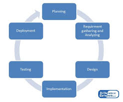 What Is Sdlc Difference Between Sdlc And Agile Methodology Compare The