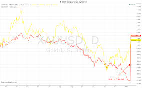 Safe Haven Test Gold Vs Swiss Franc Snb Edition Ino Com
