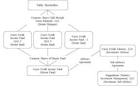 Master Feeder Structure Chart Document