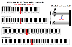 Yamaha Keyboard Chord Chart Middle C On The Piano Keyboard And Grand Staff Keyboard