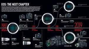 Canon Camera News 2020 Canon Eos Camera System Pdf Brochure