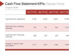 Cash Flow Summary Template Cash Flow Statement Kpis Template 2 Ppt Powerpoint
