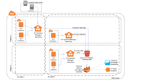 Data Sync Configuring Resource Data Sync For Inventory Aws Systems Manager