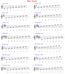 Major And Relative Minor Scales Chart 10 Precise Relative Major Of A Flat Minor Chart