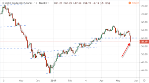 Trade War Slams Crude Oil Stocks And Bond Yields