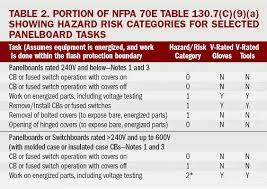 Nfpa 70e Ppe Chart 2017 62 Cogent Arc Flash Boundary Chart