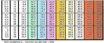 Pt Chart R410a Www Bedowntowndaytona Com