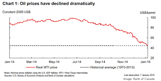 Price Of Oil Per Barrel Current Price Of Oil Per Barrel Alberta