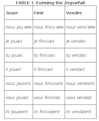 Etre Verb Chart The Imparfait