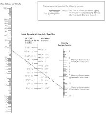 Hydraulic Fitting Type Chart Hydraulic Hose Sizing Nomograph Knowledge Center