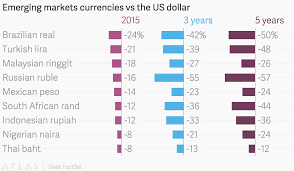 Emerging Markets Currencies Vs The Us Dollar