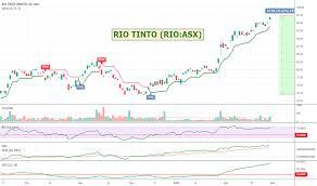 Rio Tinto Stock Price Chart Rio Stock Price And Chart Asx Rio Tradingview