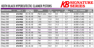 Connecting Rod Bearing Size Chart Kb Claimer Chevy 350 Hypereutectic Pistons 150 Dome 5 7 Rod
