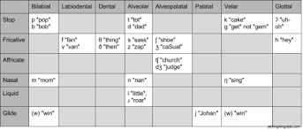 Phonetic Sound Chart English All Things Linguistic