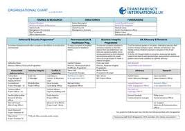Ti Uks Organisational Chart By Transparency International