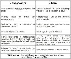 Conservative Vs Liberal Chart Holy Love Ministry Printed Material