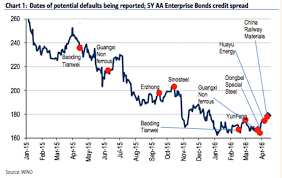 Corporate Bond Spreads Chart Chinas Corporate Bond Market A Microcosm For The Wider