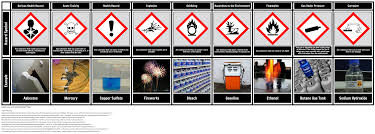 Hazard Symbols Chart Storyboard By Oliversmith