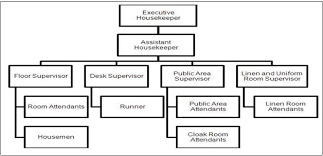 Organization Chart Of Housekeeping Department In A Small Hotel Organizational Chart Of A Large Hotel Housekeeping