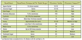 Sweetener Comparison Chart Glycemic Index Low Gi Low