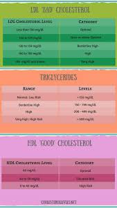 Ldl Hdl Triglycerides Chart What Are The Good Cholesterol Numbers Digestion Systm