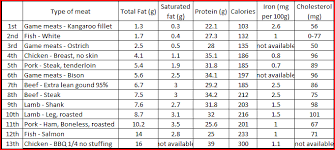 Beef Nutrition Facts Chart Meat Nutrition Facts Chart 2019