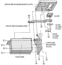 "remote tortoiseâ""¢ mount products from dcc specialties 3 place the actuator mounting plate over the guide tube on the underside of the layout the tube should be extending out of the pivot hole in the center of"