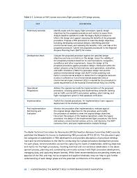 Procedure For Design And Development Chapter 5 Procedure Design Processes Personnel And Tools
