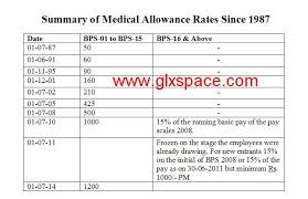 Medical Allowance Rates Since 1987