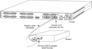 attaching a us robotics modem to the console port of a cisco modem console gif