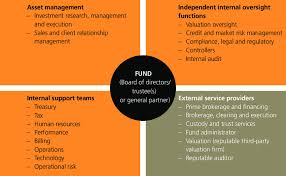 Typical Organizational Chart For Operations Management Typical Structure Of An Asset Management Organisation