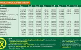 Standar biaya masukan tahun anggaran 2021 yang berfungsi sebagai estimasi. Biaya Kuliah Universitas Islam Indonesia Uii 2020 2021 Cute766
